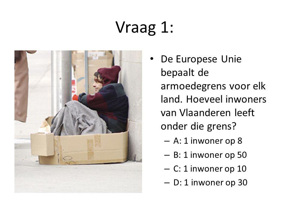 Vraag 1: De Europese Unie bepaalt de armoedegrens voor elk land. Hoeveel inwoners van Vlaanderen leeft onder die grens