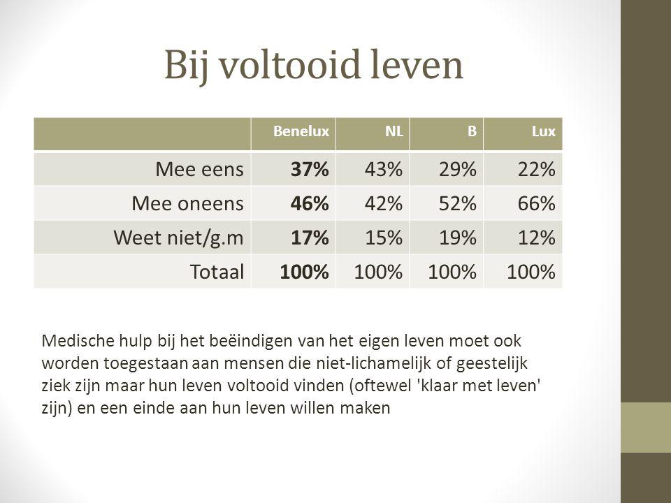 Bij voltooid leven Mee eens 37% 43% 29% 22% Mee oneens 46% 42% 52% 66%