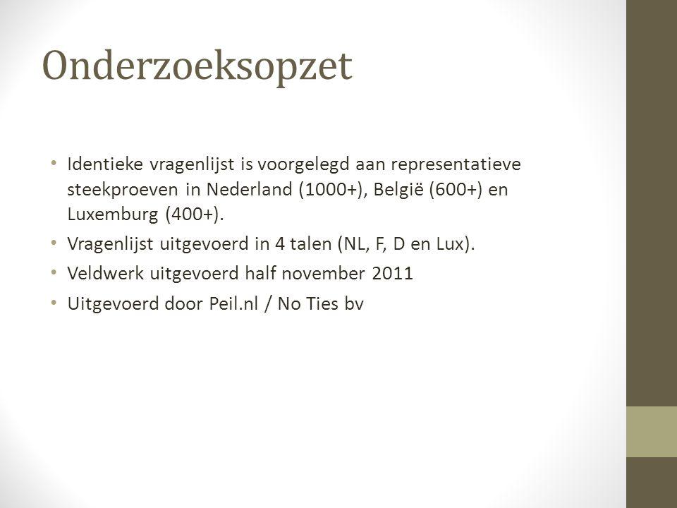Onderzoeksopzet Identieke vragenlijst is voorgelegd aan representatieve steekproeven in Nederland (1000+), België (600+) en Luxemburg (400+).