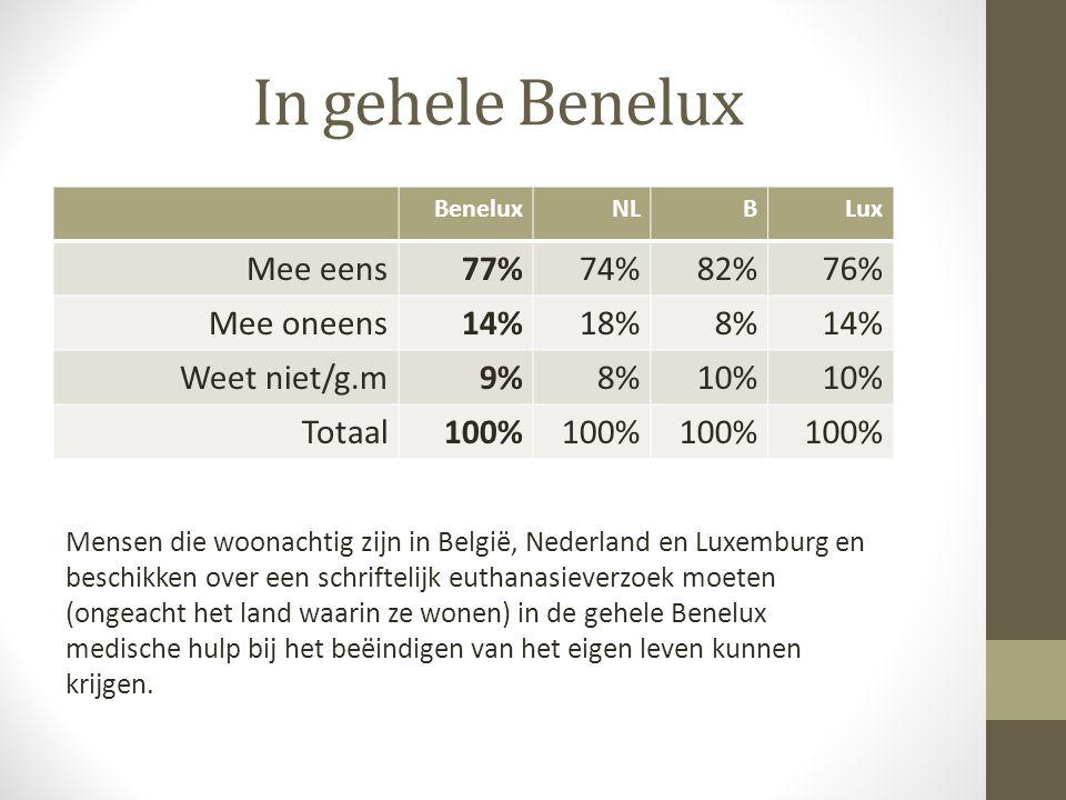 In gehele Benelux Mee eens 77% 74% 82% 76% Mee oneens 14% 18% 8%