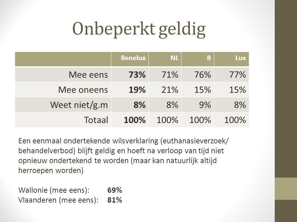 Onbeperkt geldig Mee eens 73% 71% 76% 77% Mee oneens 19% 21% 15%