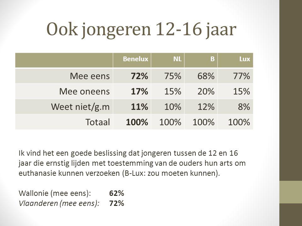 Ook jongeren 12-16 jaar Mee eens 72% 75% 68% 77% Mee oneens 17% 15%
