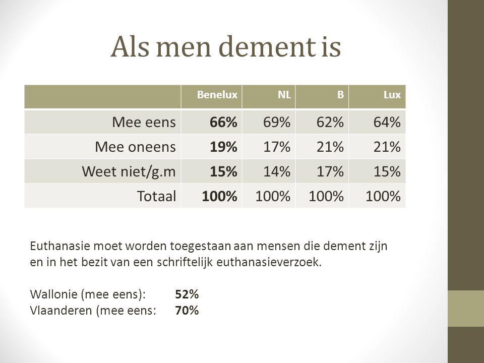 Als men dement is Mee eens 66% 69% 62% 64% Mee oneens 19% 17% 21%