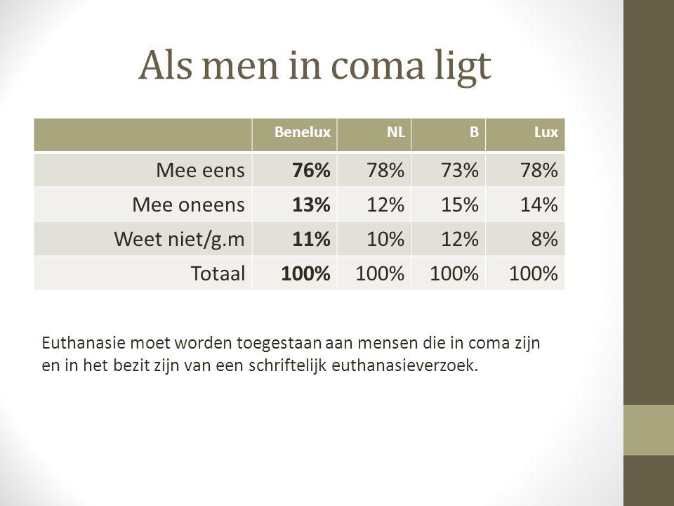 Als men in coma ligt Mee eens 76% 78% 73% Mee oneens 13% 12% 15% 14%