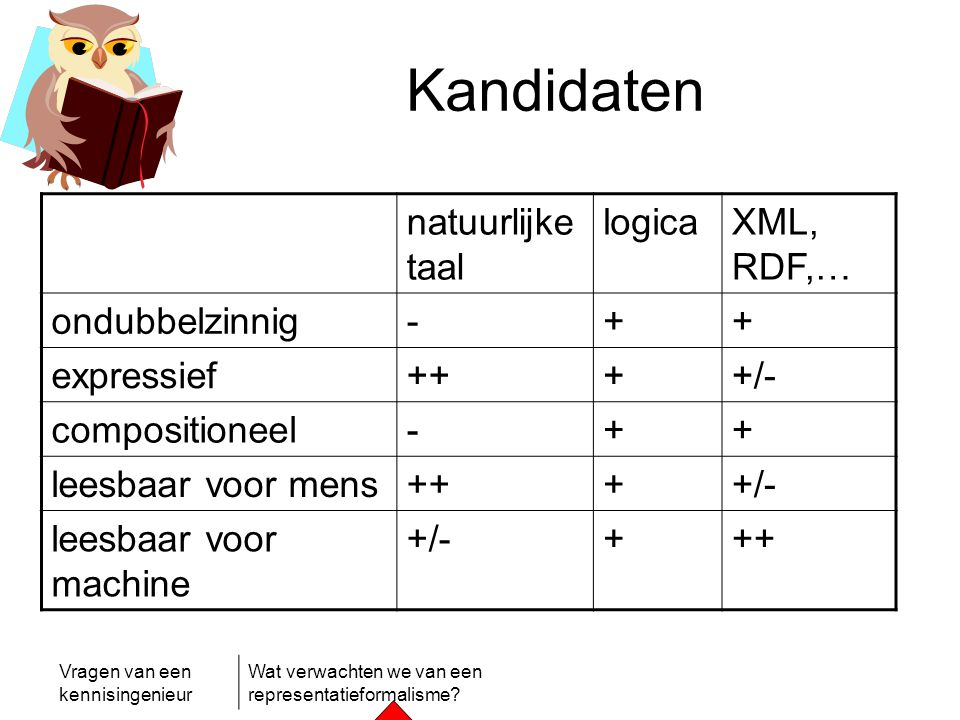 Kandidaten natuurlijke taal logica XML, RDF,… ondubbelzinnig - +