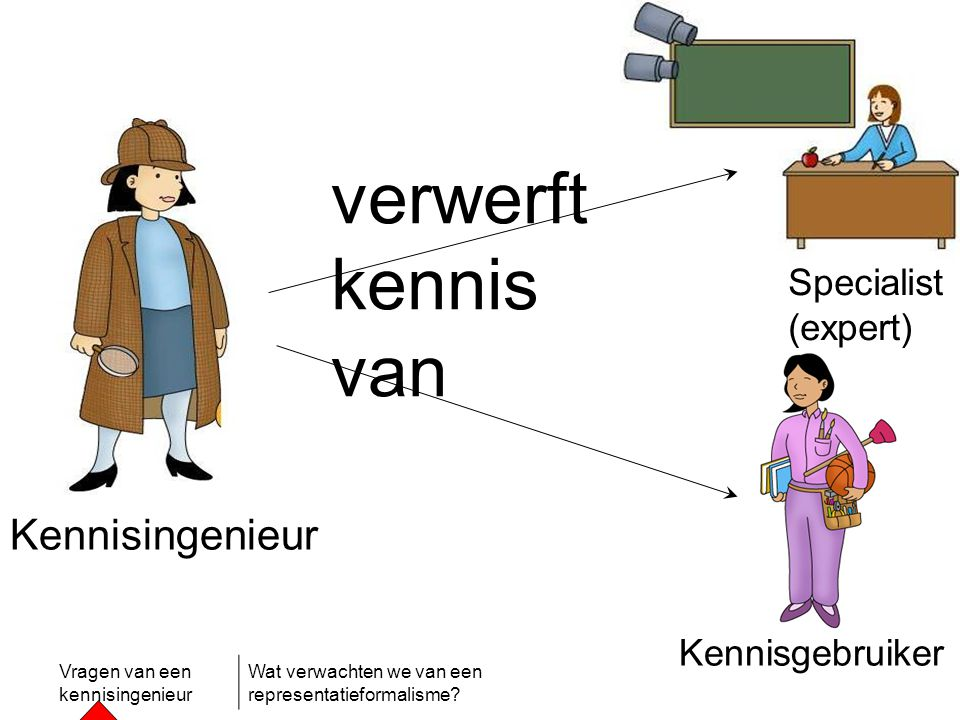 verwerft kennis van Kennisingenieur Specialist (expert)