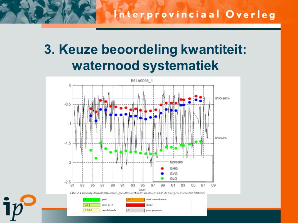 3. Keuze beoordeling kwantiteit: waternood systematiek
