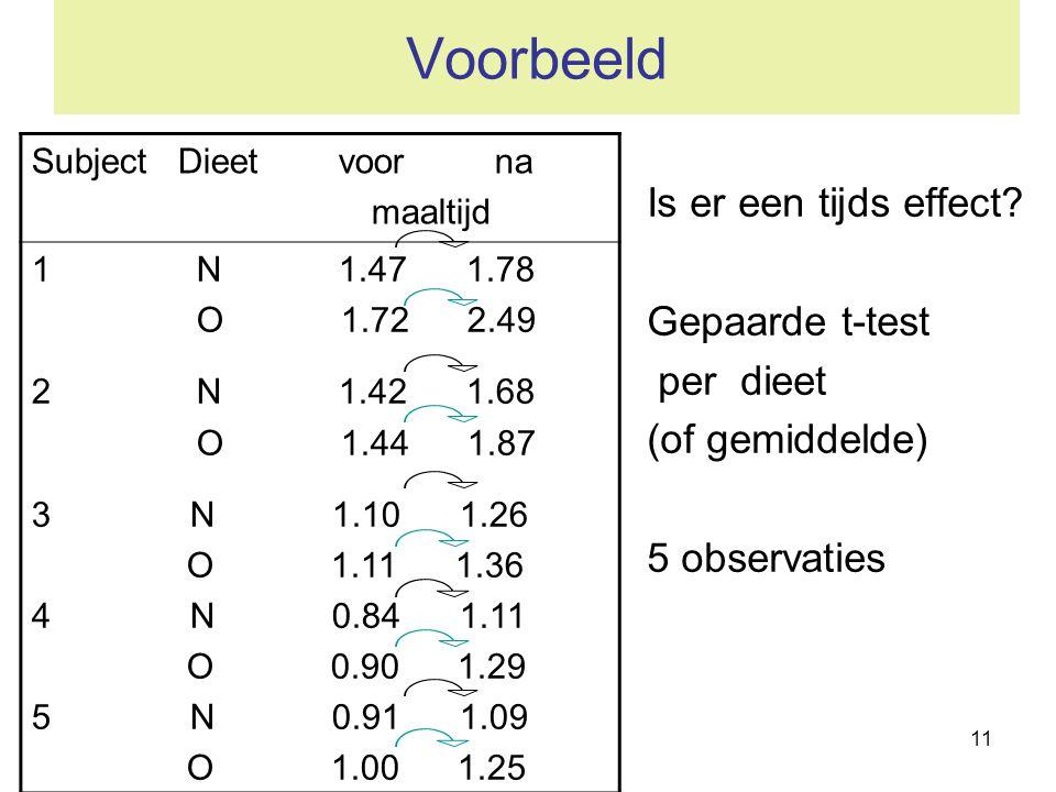 Voorbeeld Is er een tijds effect Gepaarde t-test per dieet