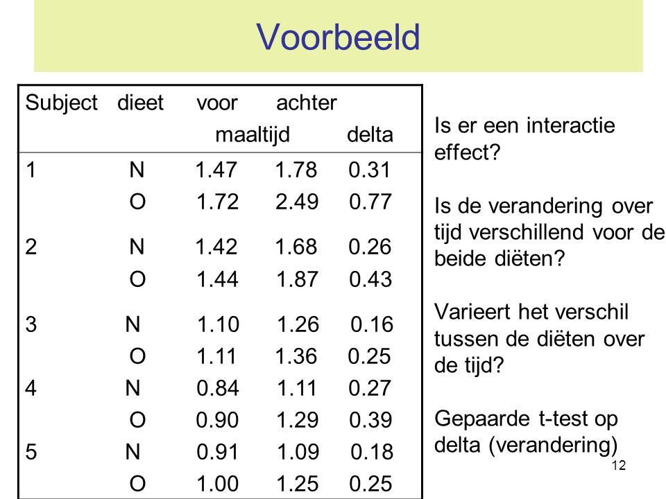 Voorbeeld Subject dieet voor achter maaltijd delta 1 N 1.47 1.78 0.31