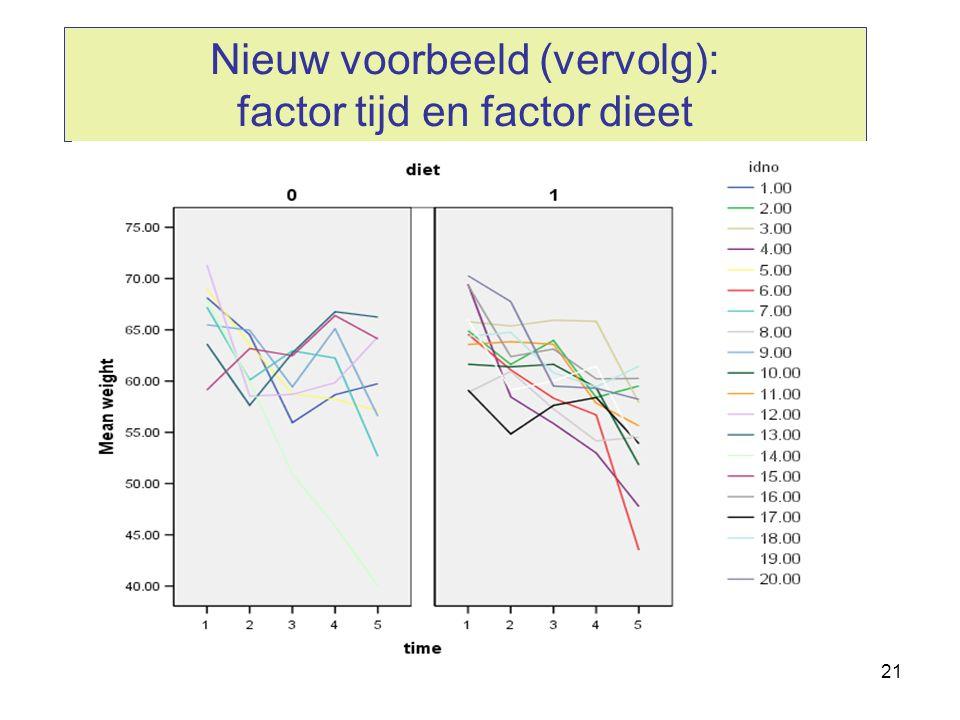 Nieuw voorbeeld (vervolg): factor tijd en factor dieet