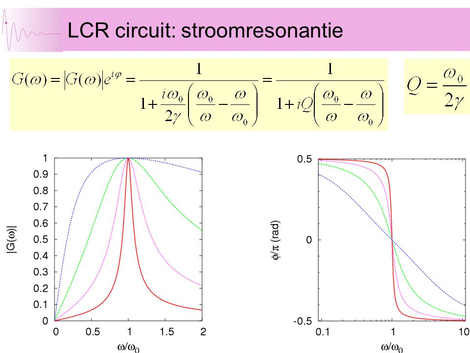 LCR circuit: stroomresonantie