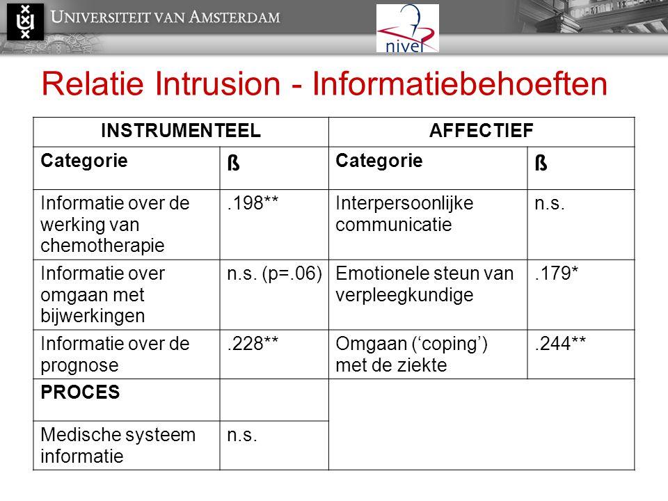 Relatie Intrusion - Informatiebehoeften