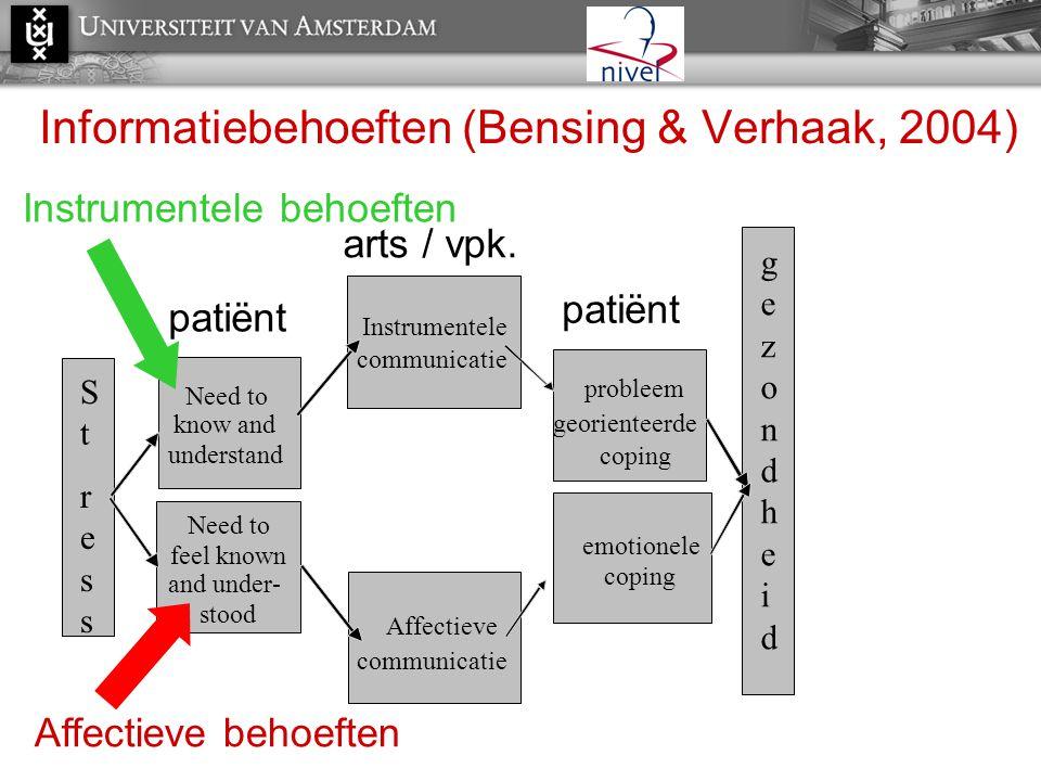 Informatiebehoeften (Bensing & Verhaak, 2004)