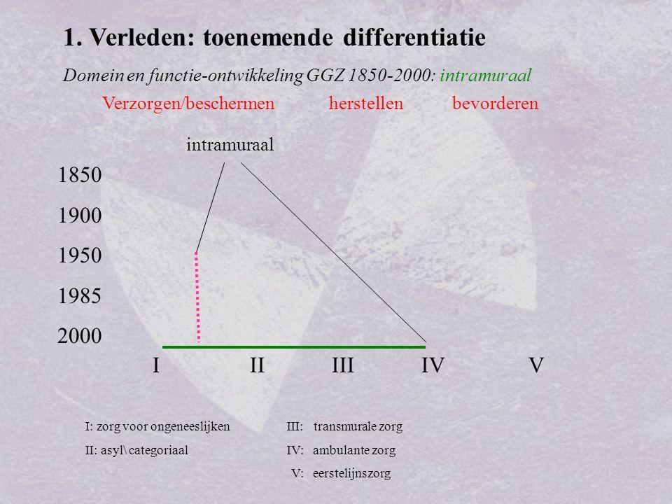 1. Verleden: toenemende differentiatie