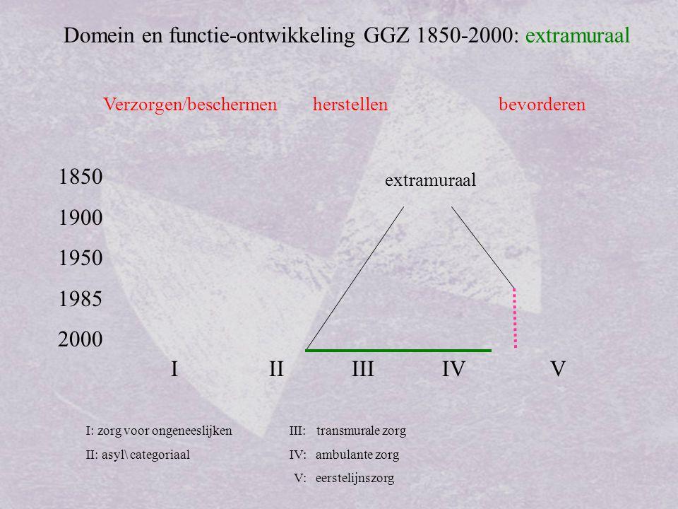 Domein en functie-ontwikkeling GGZ 1850-2000: extramuraal