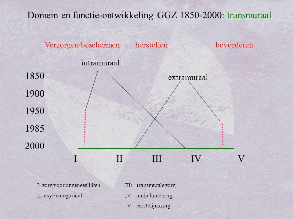 Domein en functie-ontwikkeling GGZ 1850-2000: transmuraal