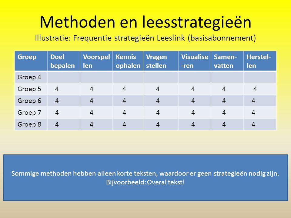 Methoden en leesstrategieën Illustratie: Frequentie strategieën Leeslink (basisabonnement)
