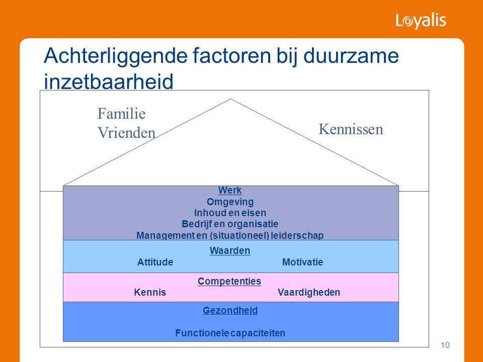 Achterliggende factoren bij duurzame inzetbaarheid