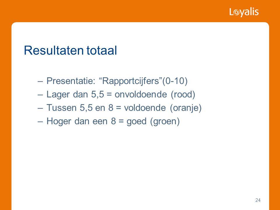 Resultaten totaal Presentatie: Rapportcijfers (0-10)