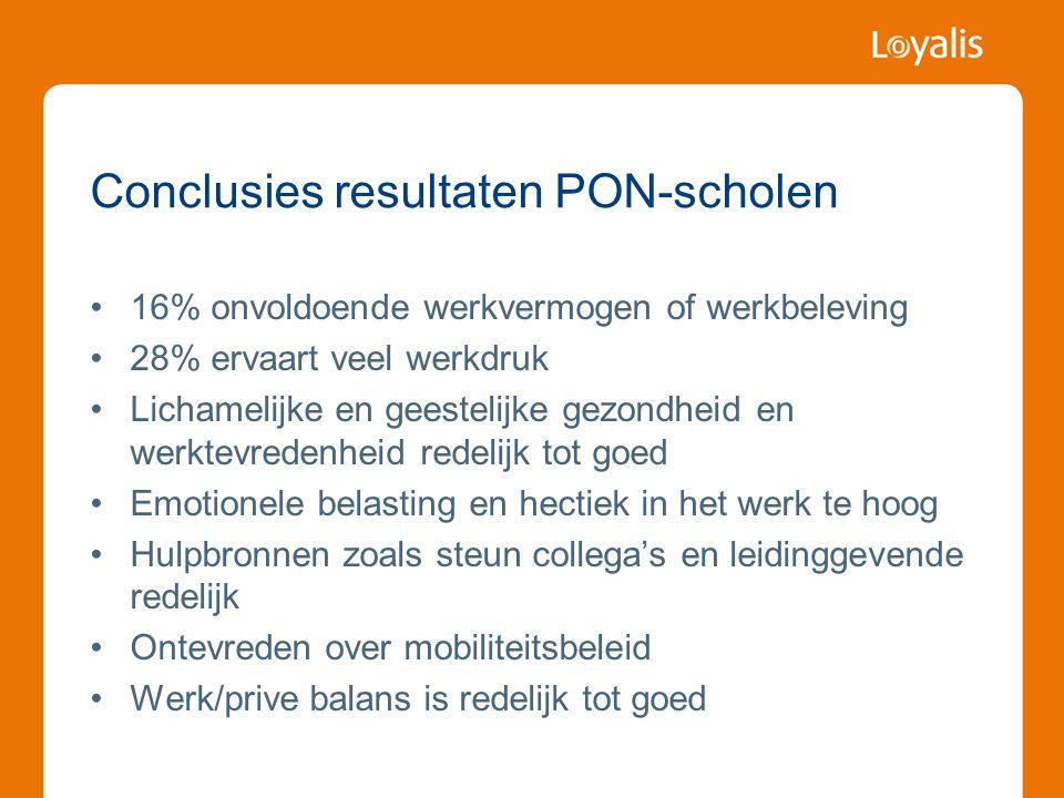 Conclusies resultaten PON-scholen