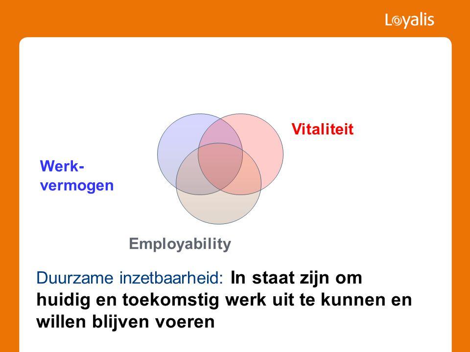 Vitaliteit Werk-vermogen. Employability.