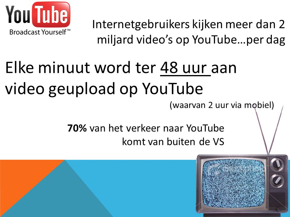 Elke minuut word ter 48 uur aan video geupload op YouTube