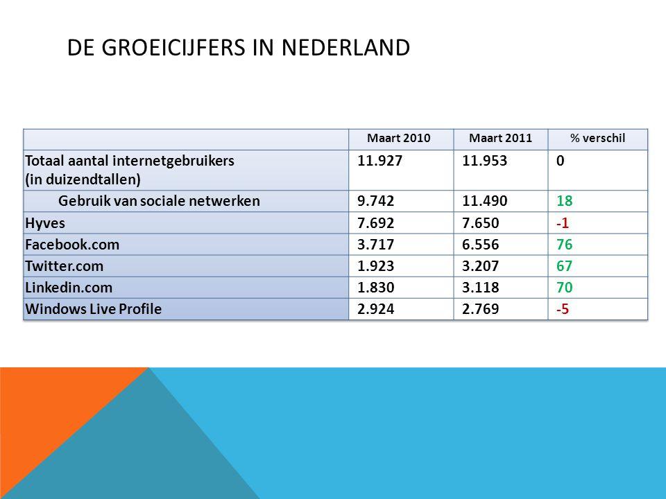 De Groeicijfers in Nederland