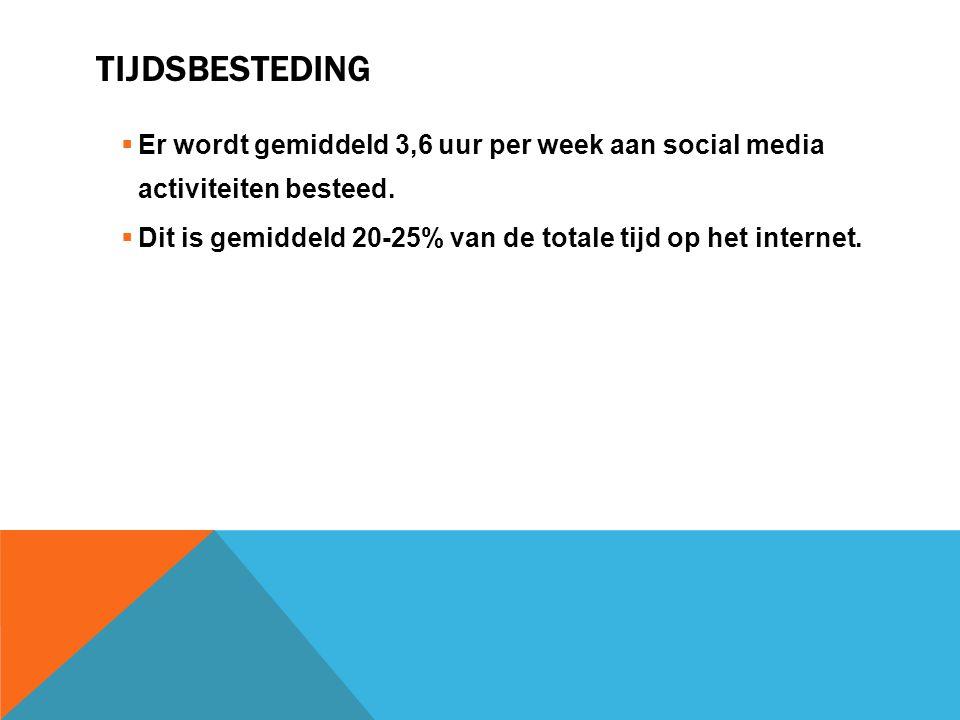 Tijdsbesteding Er wordt gemiddeld 3,6 uur per week aan social media activiteiten besteed.