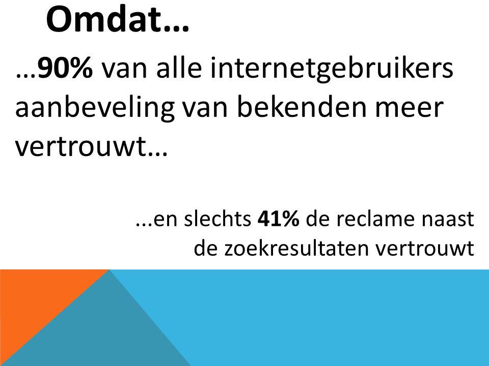 Omdat… …90% van alle internetgebruikers aanbeveling van bekenden meer vertrouwt… ...en slechts 41% de reclame naast.