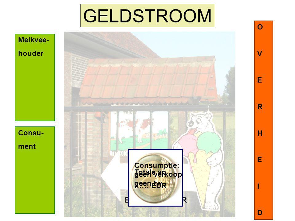 GELDSTROOM O V E R H I D Melkvee- houder Consu- ment