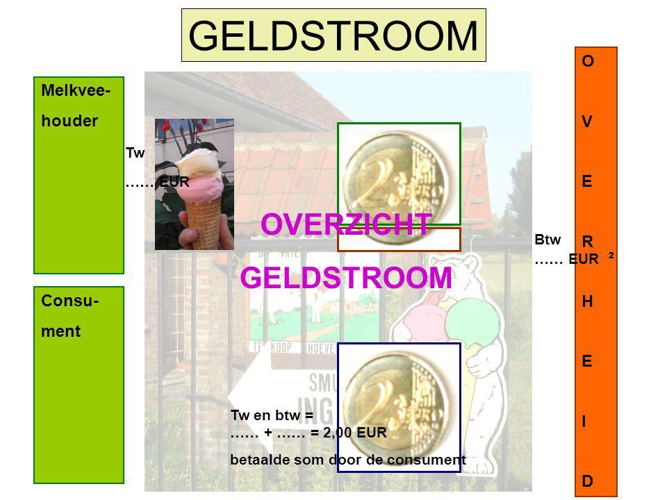 GELDSTROOM OVERZICHT GELDSTROOM O V Melkvee- houder E R H I D Consu-