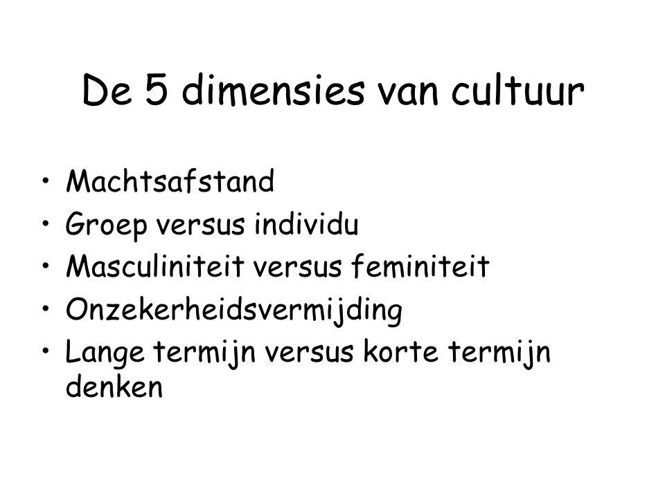 De 5 dimensies van cultuur
