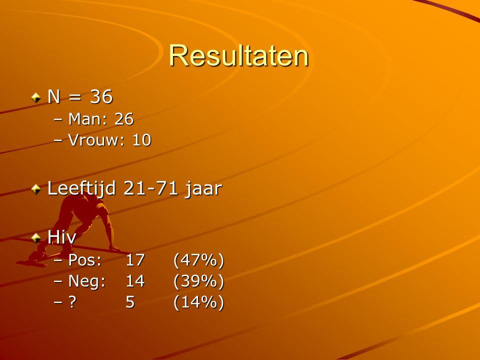 Resultaten N = 36 Leeftijd 21-71 jaar Hiv Man: 26 Vrouw: 10
