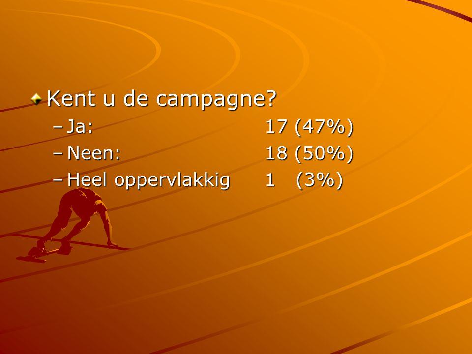 Kent u de campagne Ja: 17 (47%) Neen: 18 (50%)