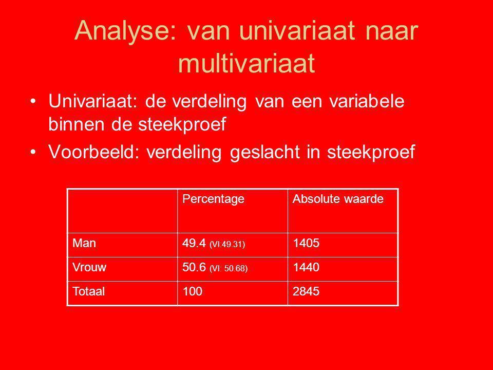 Analyse: van univariaat naar multivariaat
