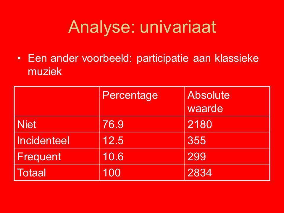 Analyse: univariaat Een ander voorbeeld: participatie aan klassieke muziek. Percentage. Absolute waarde.