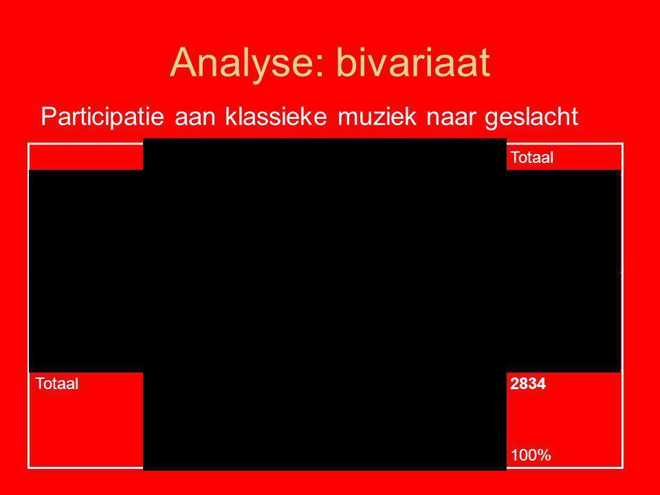 Analyse: bivariaat Participatie aan klassieke muziek naar geslacht