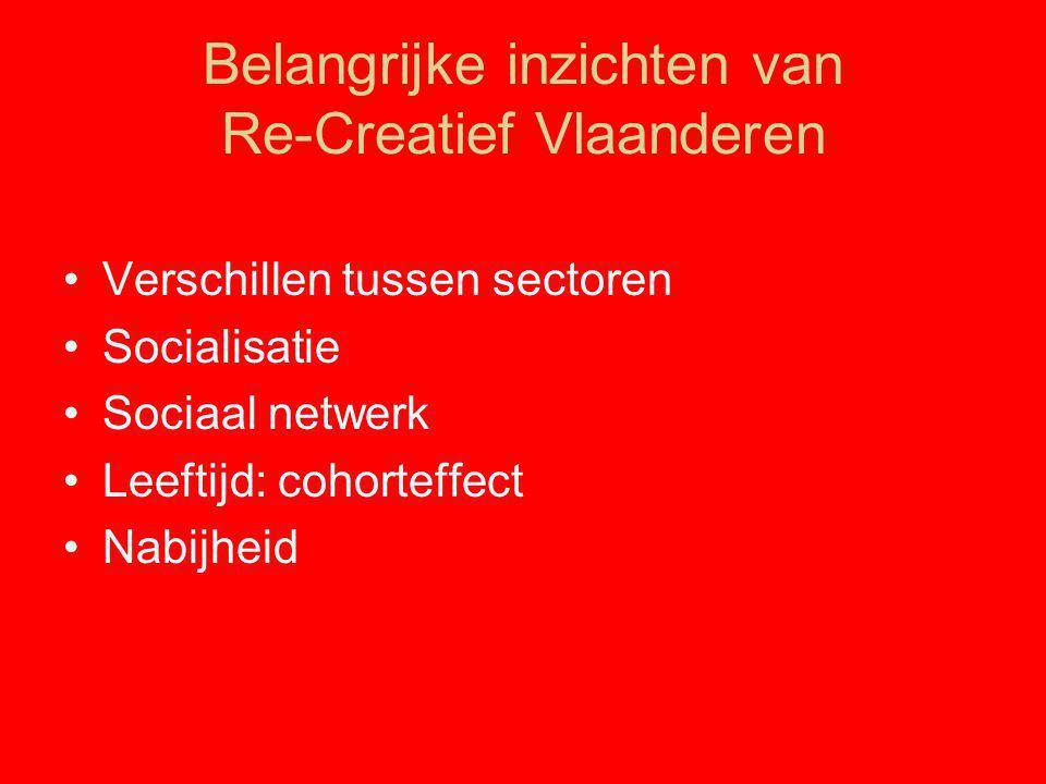 Belangrijke inzichten van Re-Creatief Vlaanderen