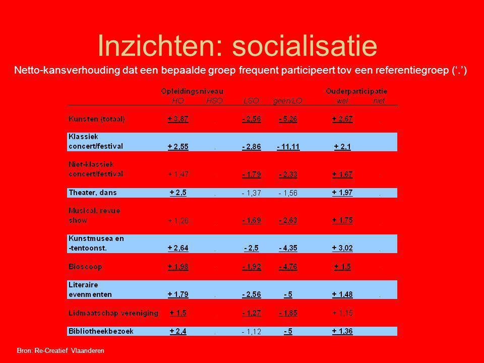 Inzichten: socialisatie