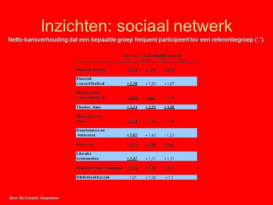Inzichten: sociaal netwerk