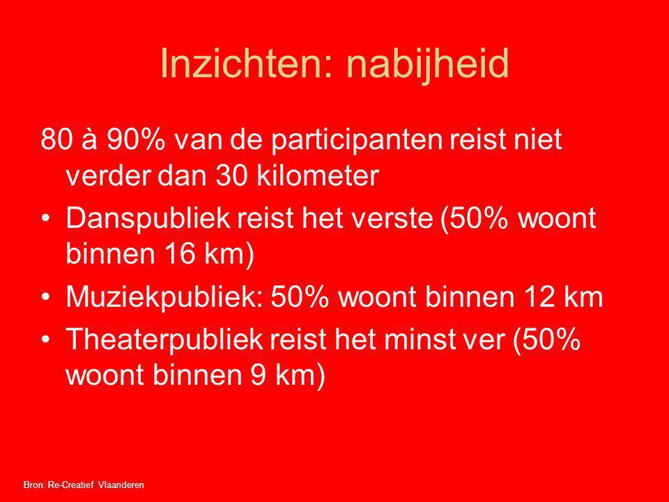 Inzichten: nabijheid 80 à 90% van de participanten reist niet verder dan 30 kilometer. Danspubliek reist het verste (50% woont binnen 16 km)