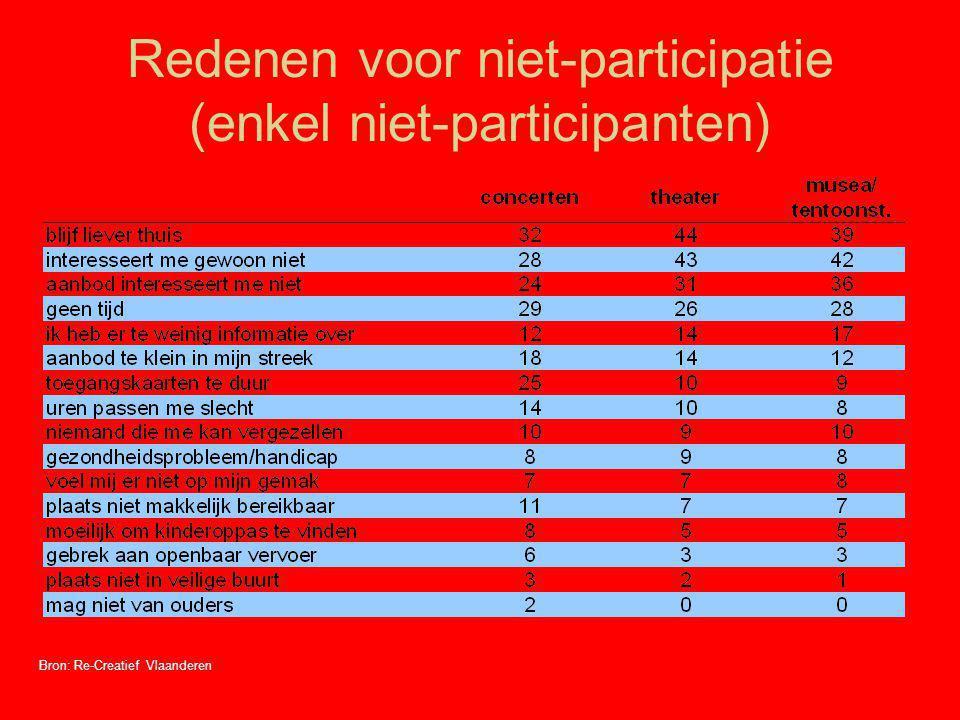 Redenen voor niet-participatie (enkel niet-participanten)