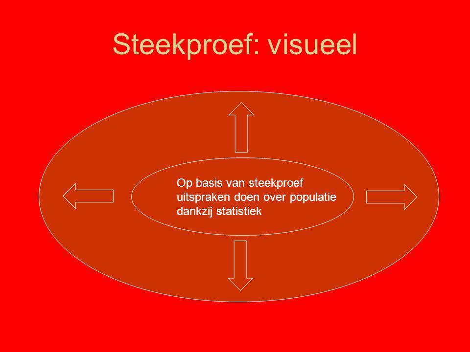 Steekproef: visueel Op basis van steekproef uitspraken doen over populatie dankzij statistiek