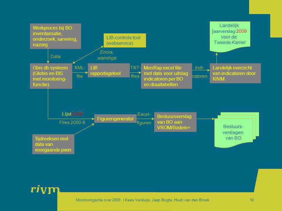 Landelijk jaarverslag 2009. voor de. Tweede Kamer. Werkproces bij BO: inventarisatie, onderzoek, sanering, nazorg.