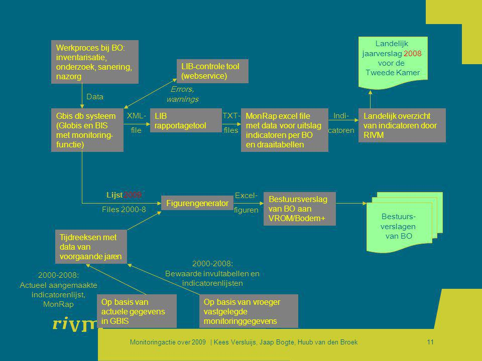 Werkproces bij BO: inventarisatie, onderzoek, sanering, nazorg
