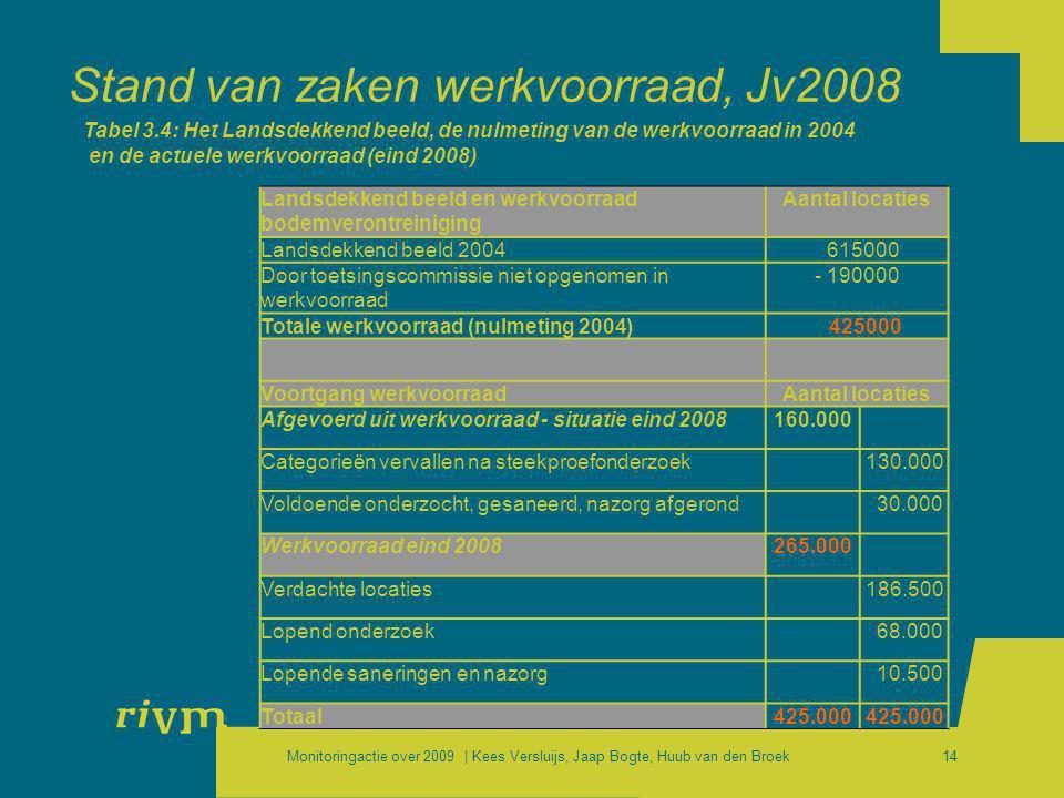 Stand van zaken werkvoorraad, Jv2008
