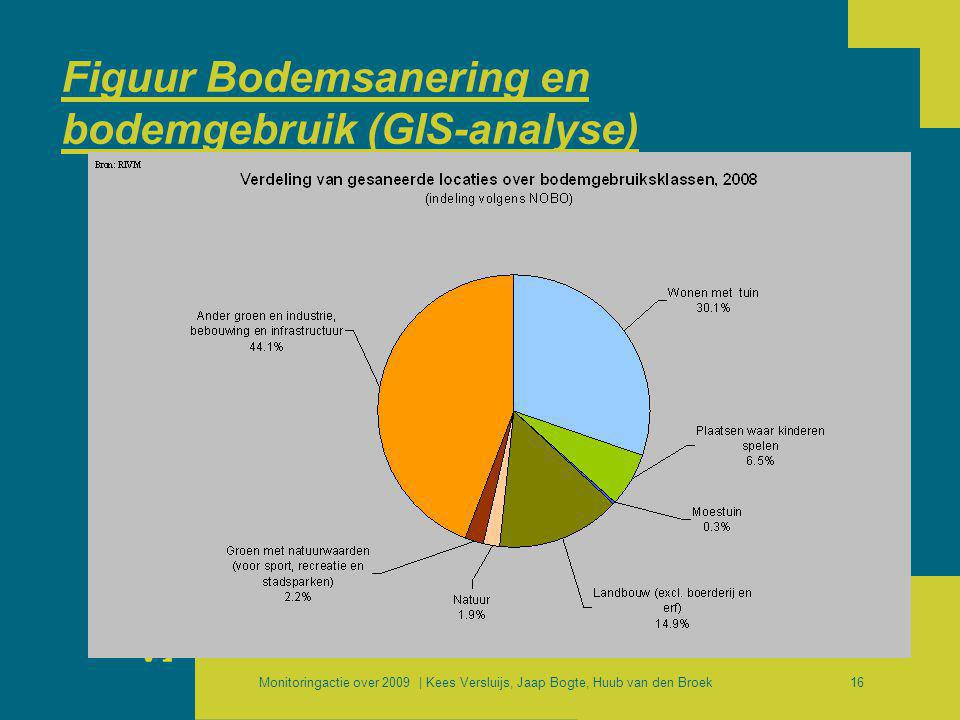 Figuur Bodemsanering en bodemgebruik (GIS-analyse)