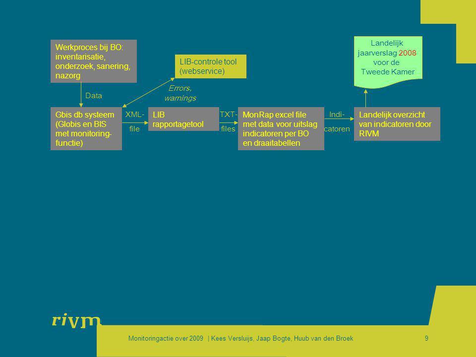 Landelijk jaarverslag 2008. voor de. Tweede Kamer. Werkproces bij BO: inventarisatie, onderzoek, sanering, nazorg.