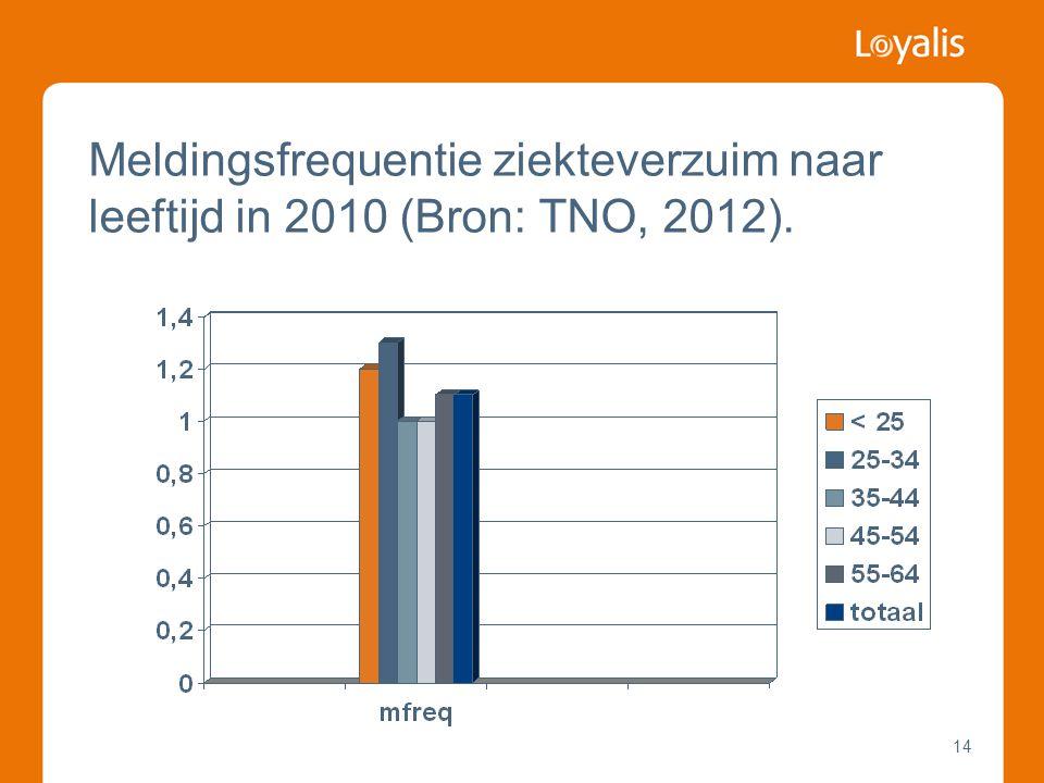 Meldingsfrequentie ziekteverzuim naar leeftijd in 2010 (Bron: TNO, 2012).