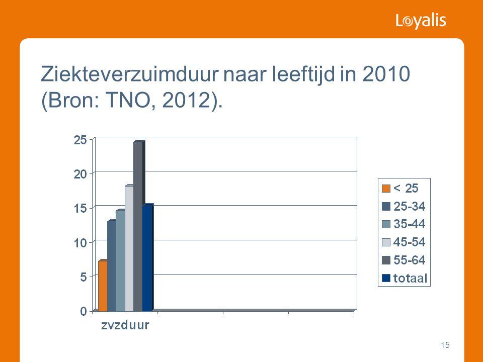 Ziekteverzuimduur naar leeftijd in 2010 (Bron: TNO, 2012).